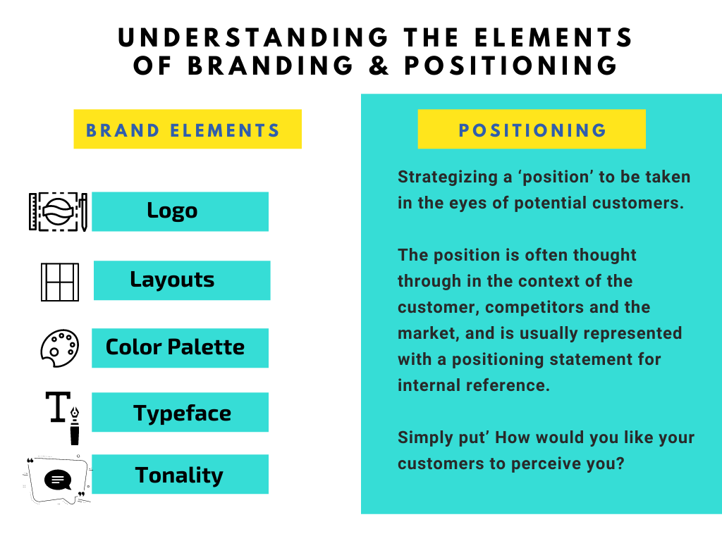 List of brand elements and positions factors small businesses need to know