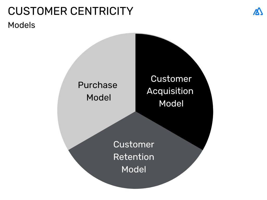 Customer centricity models