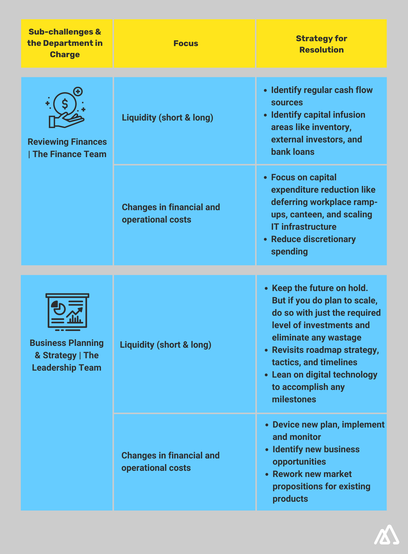 Infographic explaining sub challenges and department in charge for Business Performance and Challenges