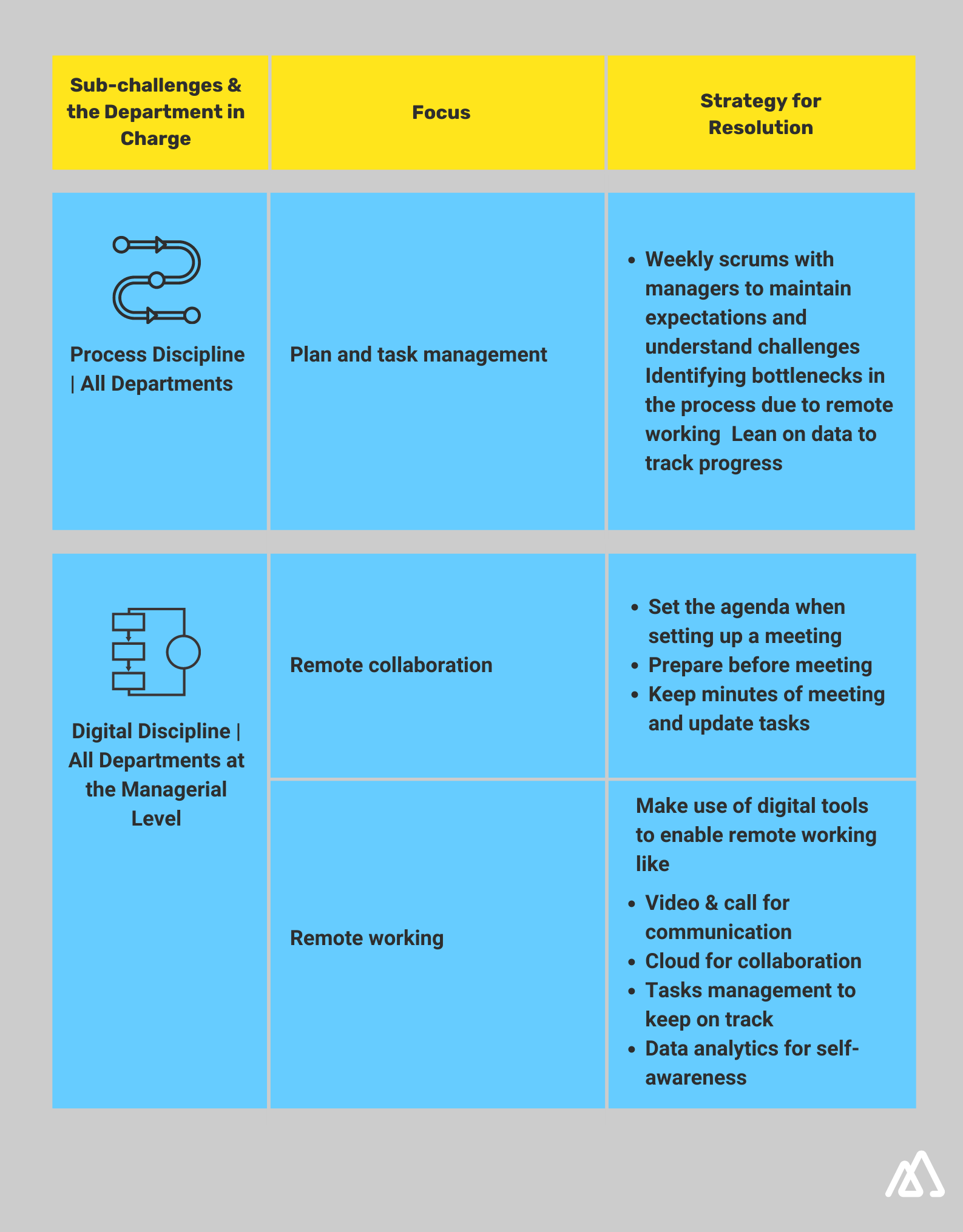 Infographic explaining sub challenges and department in charge for Employee Productivity
