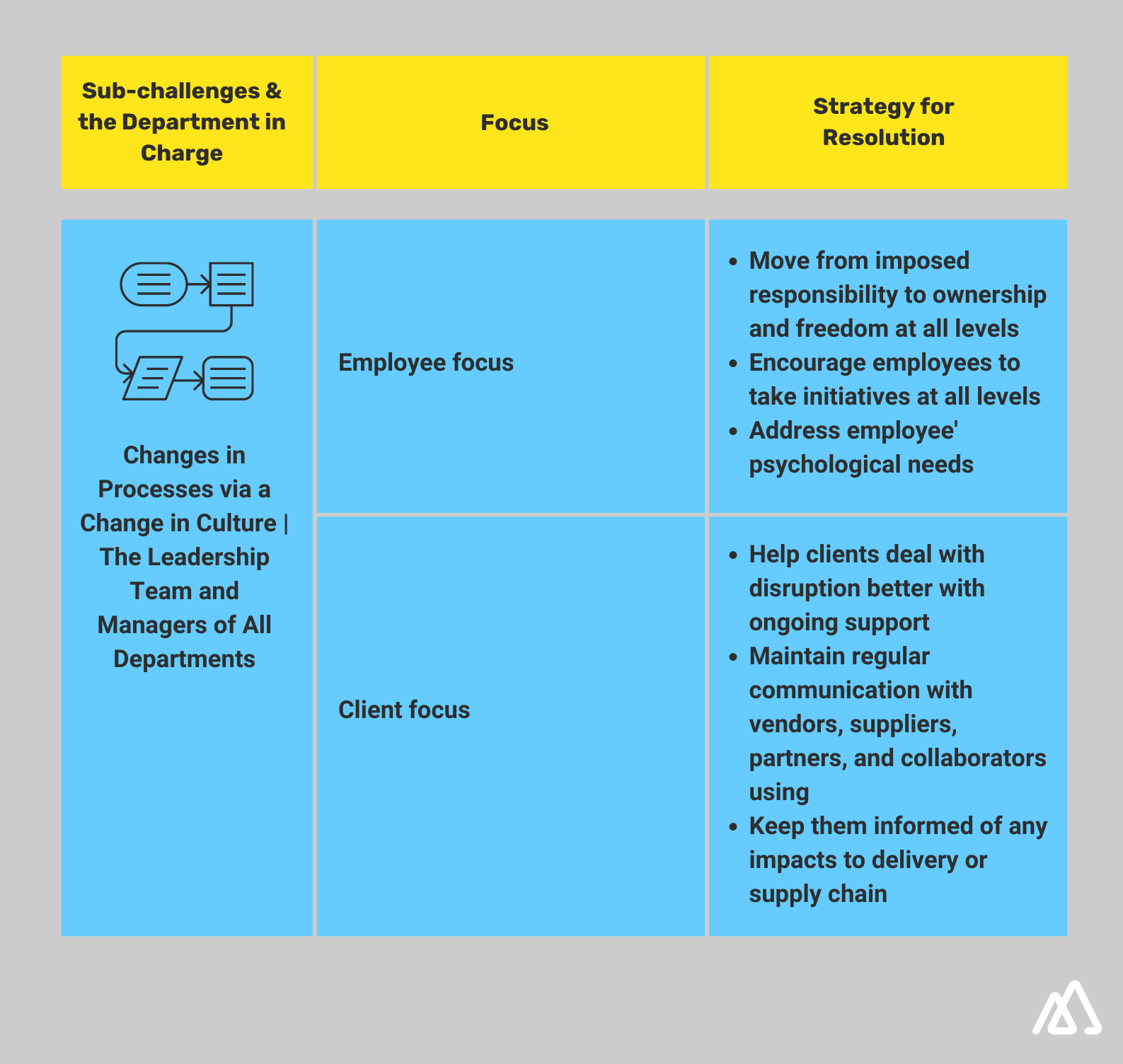 Infographic explaining sub challenges and department in charge for Process Agility