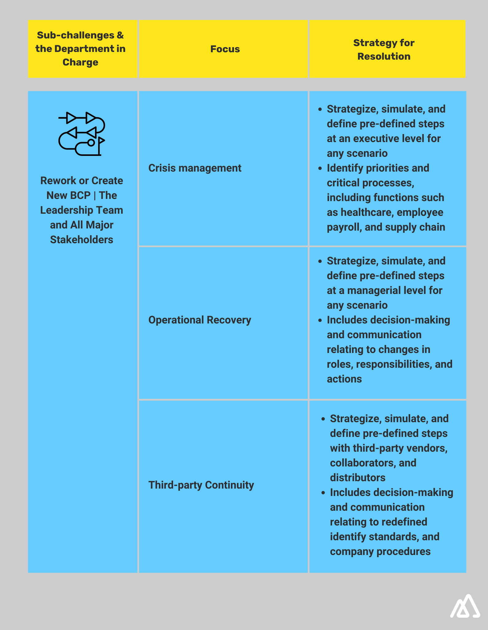 Infographic explaining sub challenges and department in charge for Business Continuity