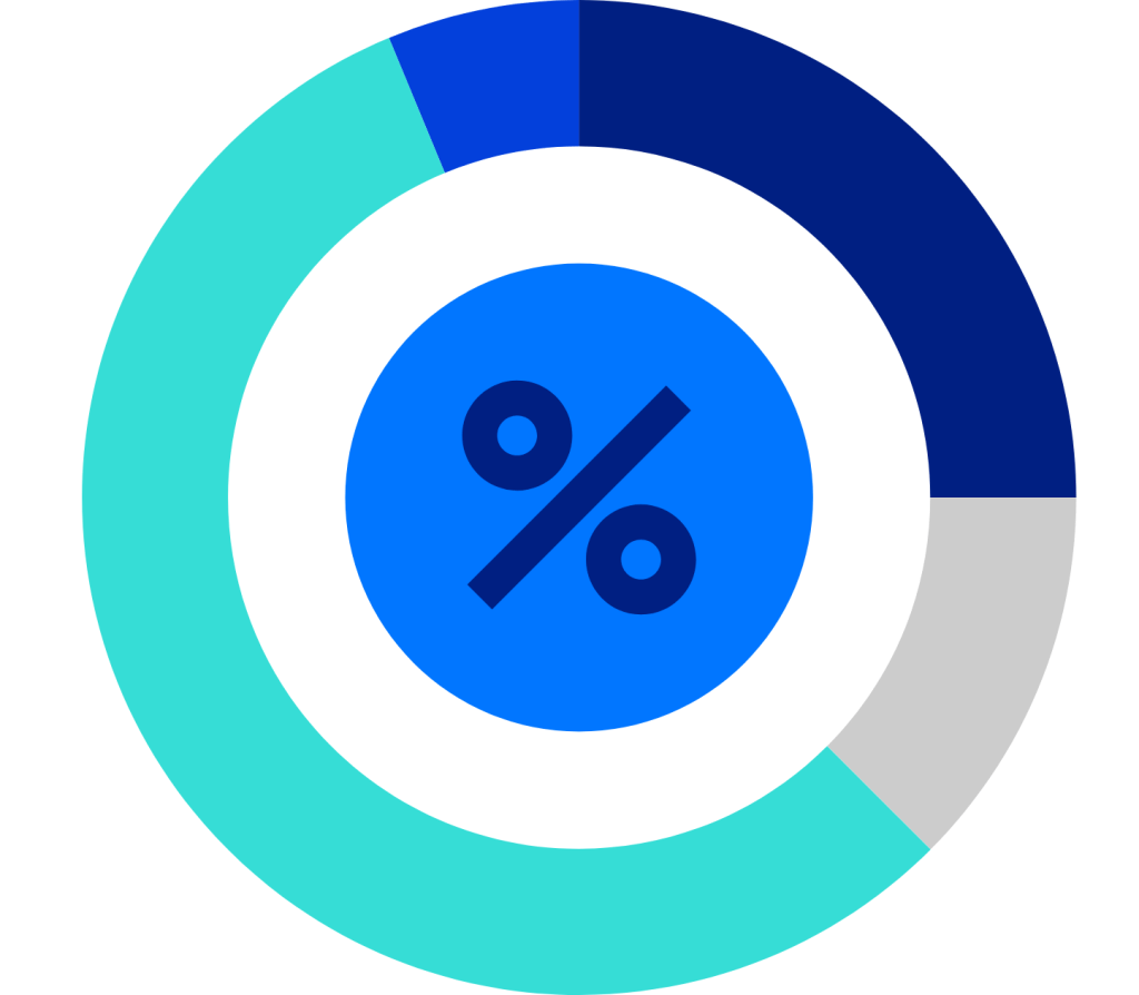Profit-discount margin