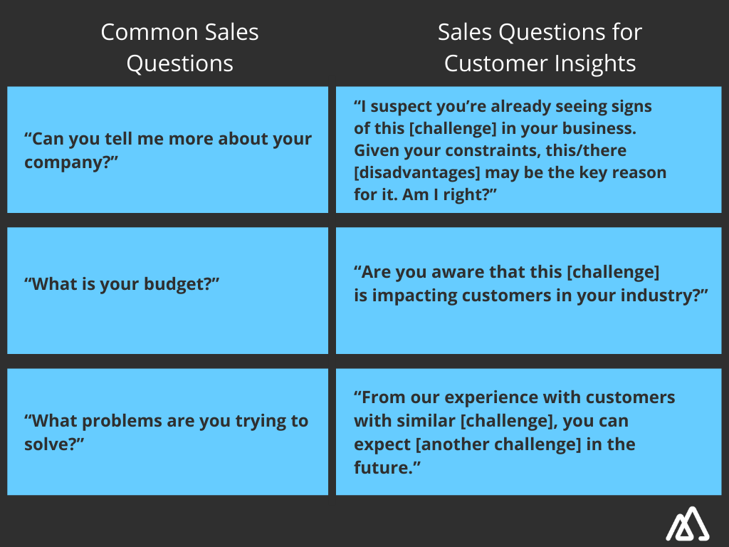 A comparative list of common sales questions and sales questions for customer insights