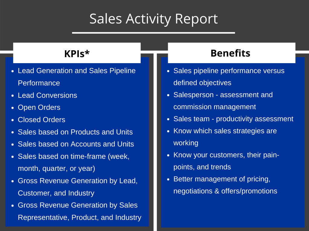 A table listing of KPIs and benefits that a sales activity report in Kylas Sales CRM software provides