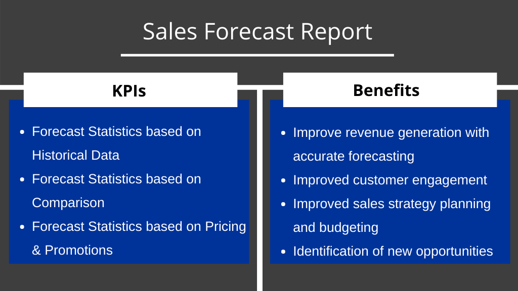 A table listing of KPIs and benefits that a sales forecast report in Kylas Sales CRM software provides