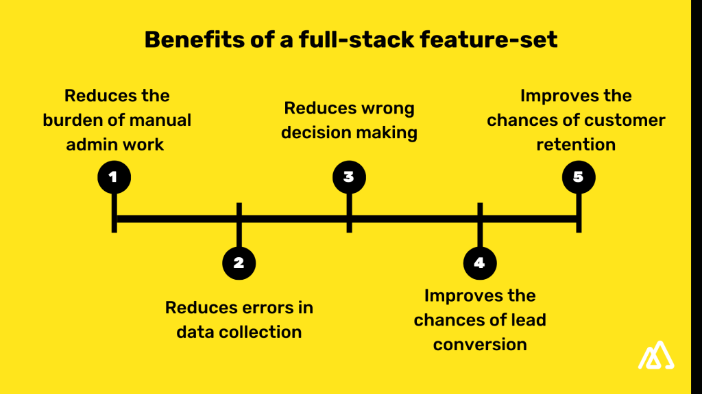 The top 5 benefits of a sales CRM software in black with a yellow background