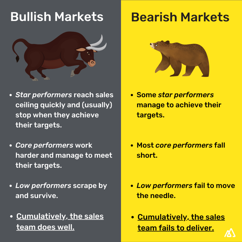 Sales performance in bear and bull markets