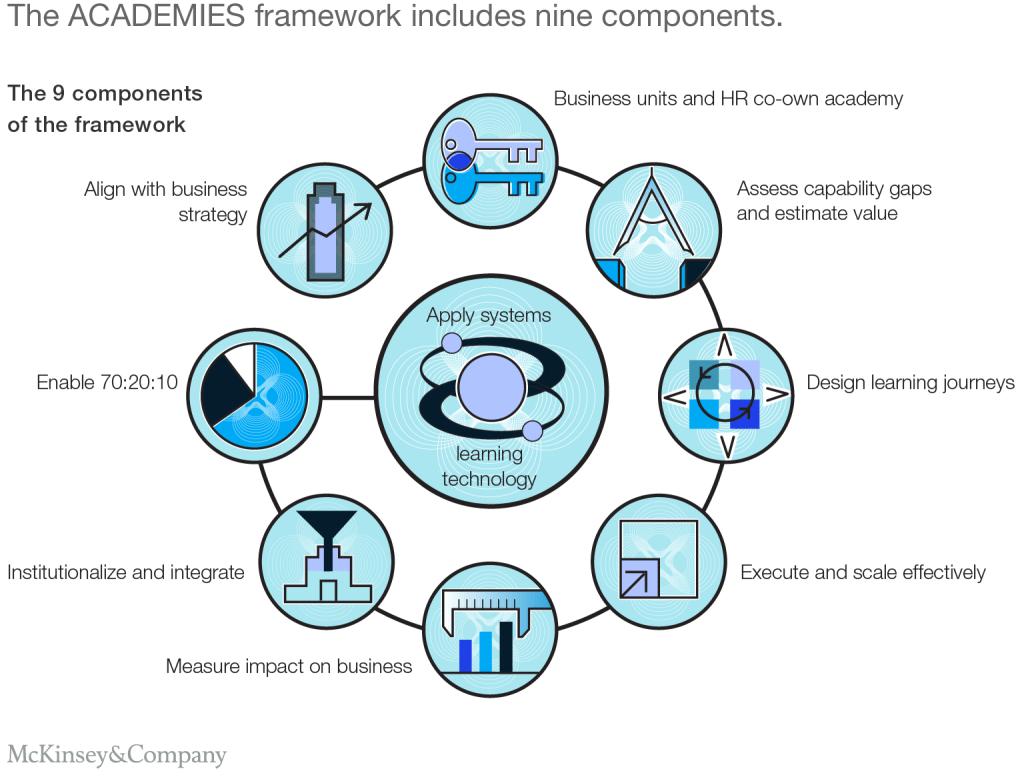McKinsey framework to a successful L&D strategy