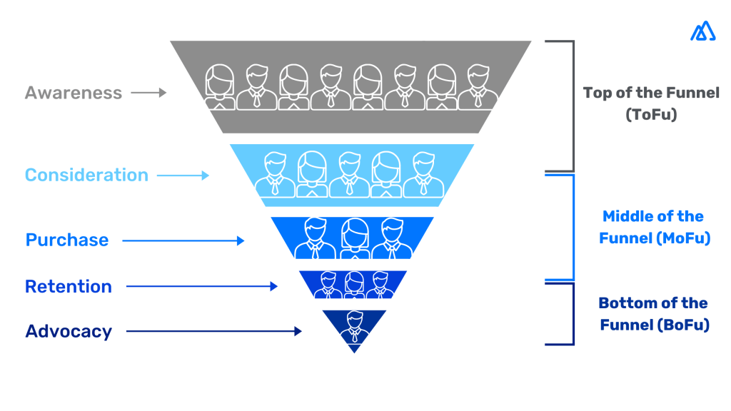 sales funnel triangle diagram with 5 stages