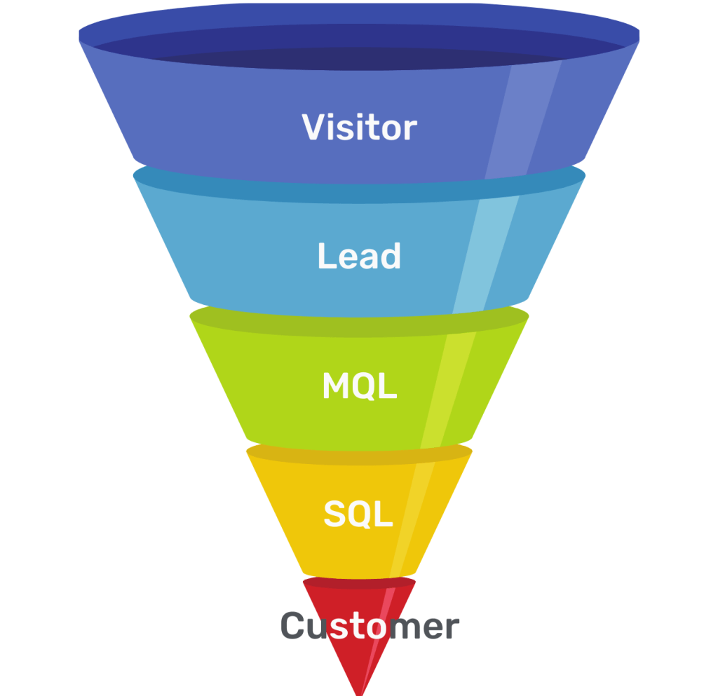 A typical 5 stage sales and marketing funnel