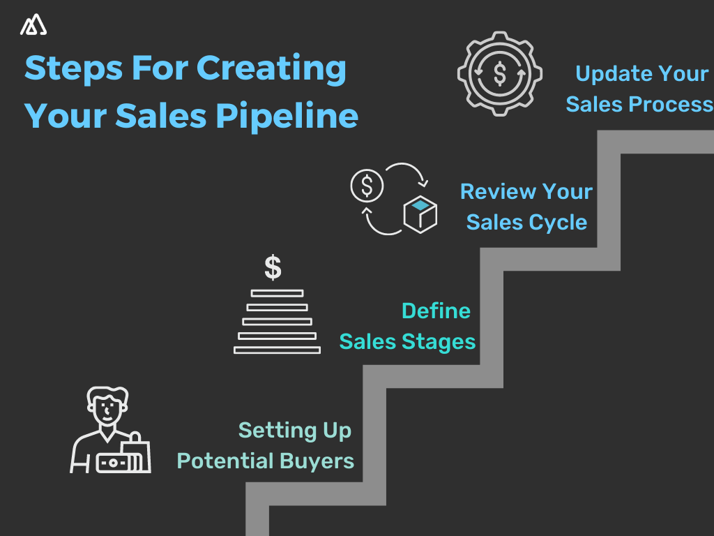 Ladder with all the steps needed to create a sales pipeline