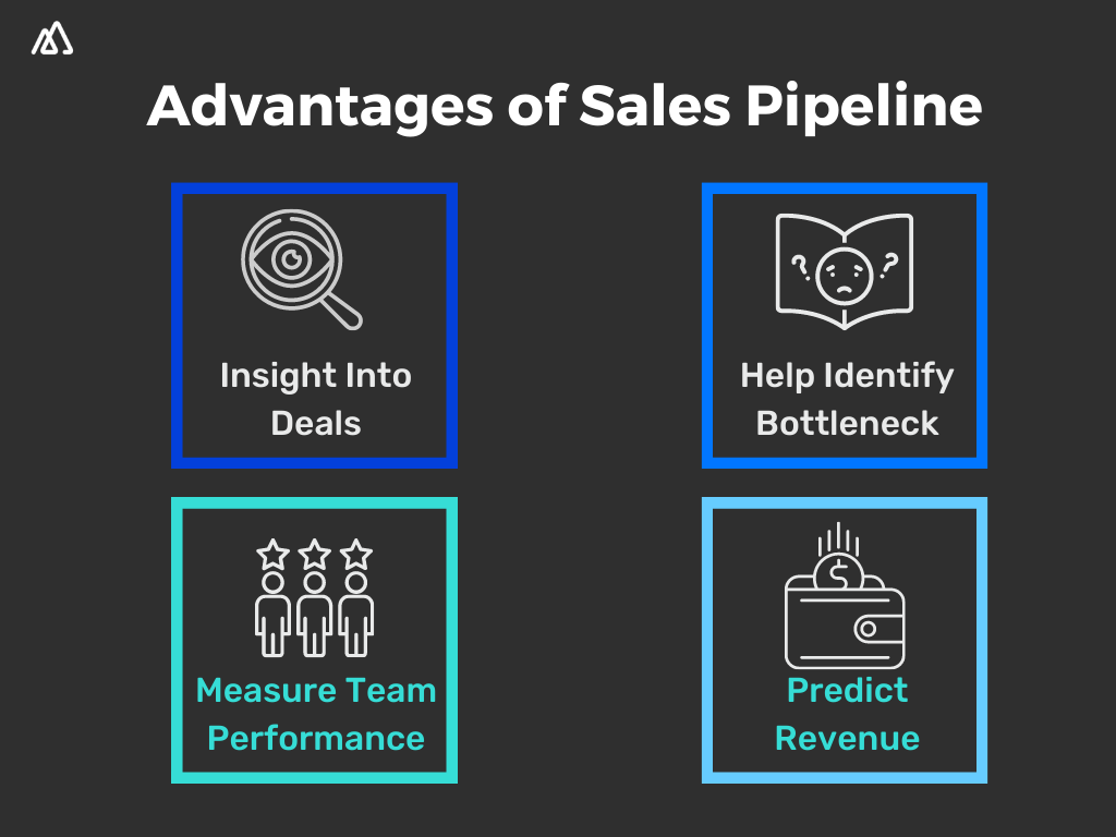 Infographic explaining advantages of sales pipeline