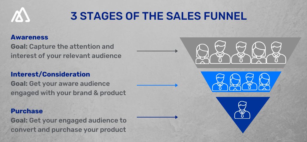 Infographic explaining the three of sales funnel stages : awareness, interest and purchase