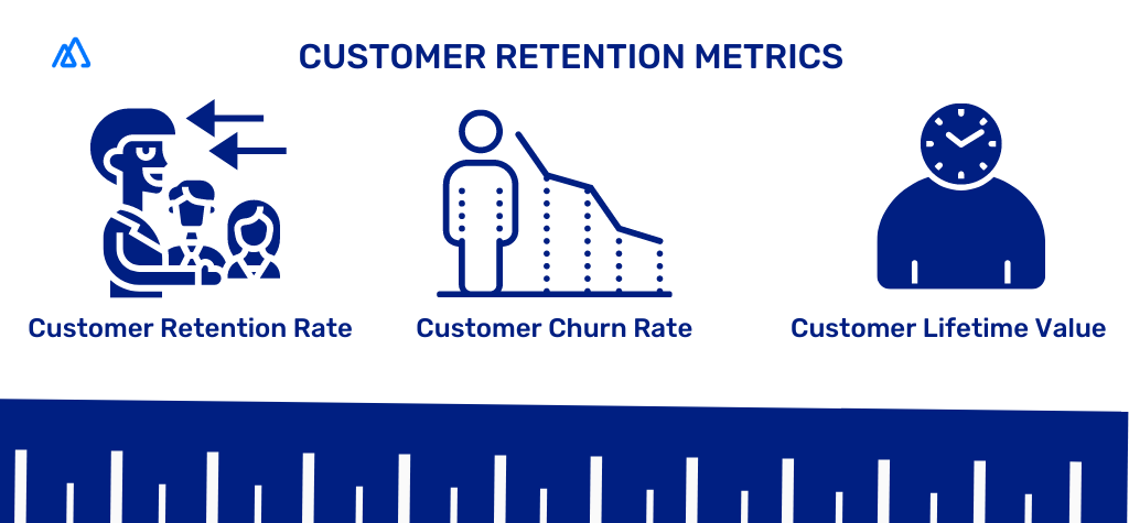 Infographic showing customer retention metrics