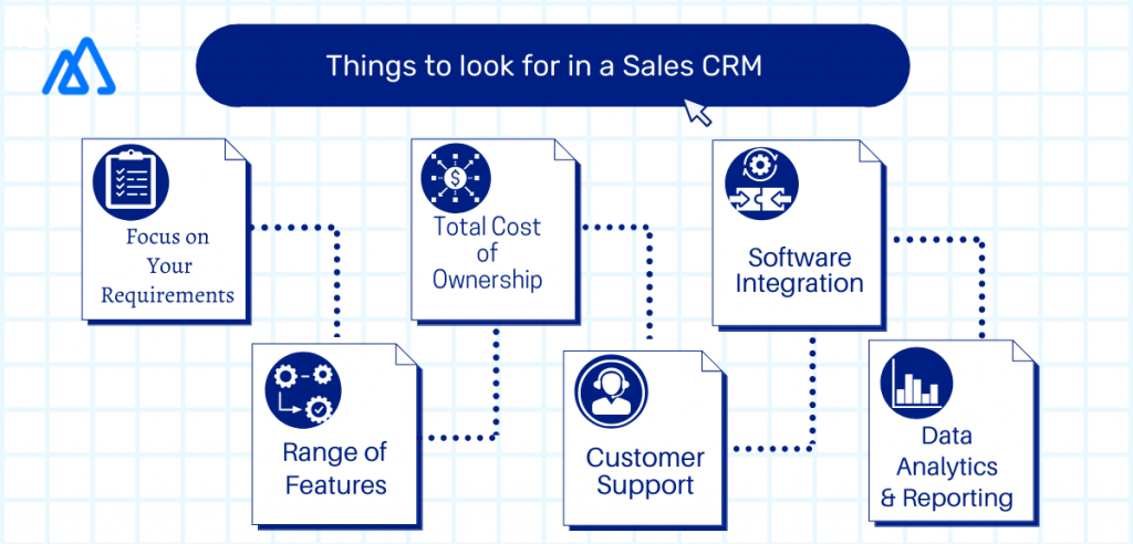 An infographic explaining the key capabilities of a CRM