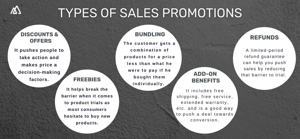 Infographic showing 5 different sales promotions techniques