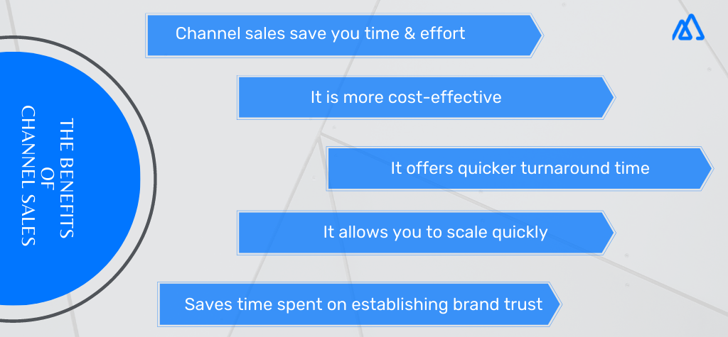 Infographic representing Channel Sales Benefits. This include: Being time effective, cost effectives, with quicker turnaround time, scaling quickly and brand trust.