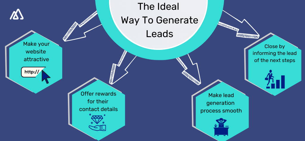 Infographic illustrating the way to create leads with the help of Web Forms