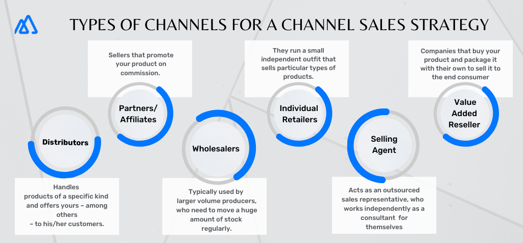 Infographic showcasing the type of channels for a channel sales strategy.