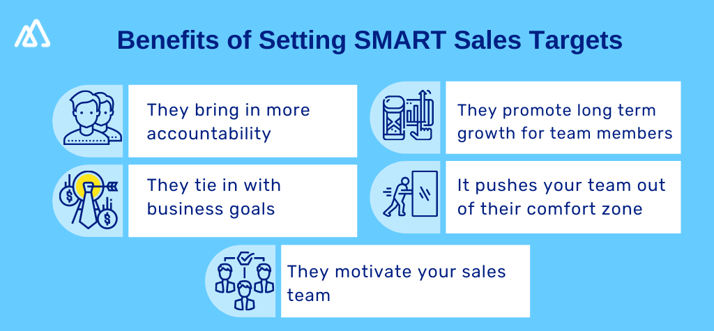 Infographic explaining the benefits of setting sales targets