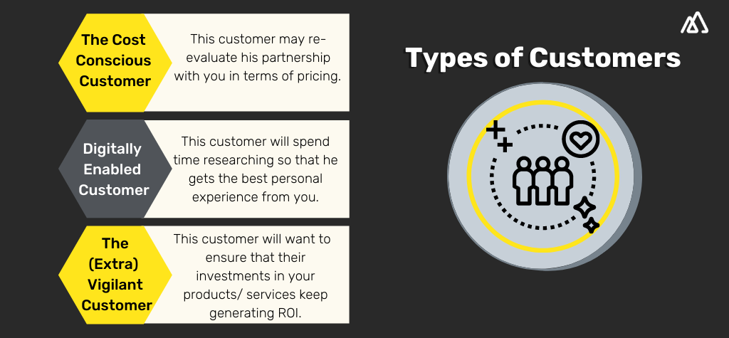 Infographic explaining the three types of customers. 1) The cost conscious customer 2)The Digitally Enabled Customer 3) The Vigilant Customer