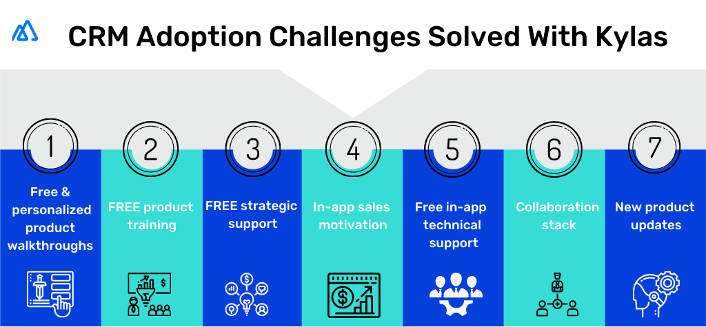 Infographic is the shades of blue showcasing CRM adoption challenges solved with the help of Kylas.