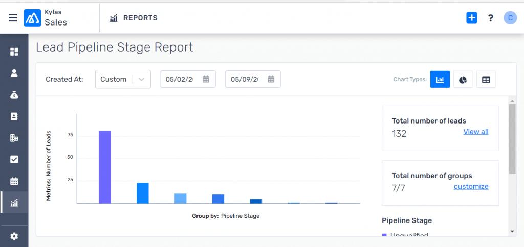 Dynamic Sales Strategy: A screenshot of Kylas Lead Pipeline Stage Report