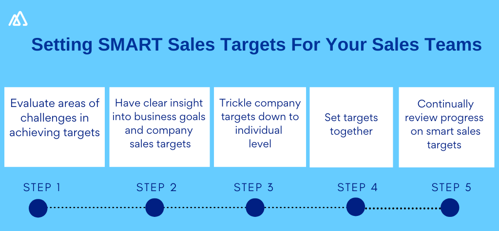 Infographic showcasing the steps to smart sales targets. A total of 5 steps is illustrated here.